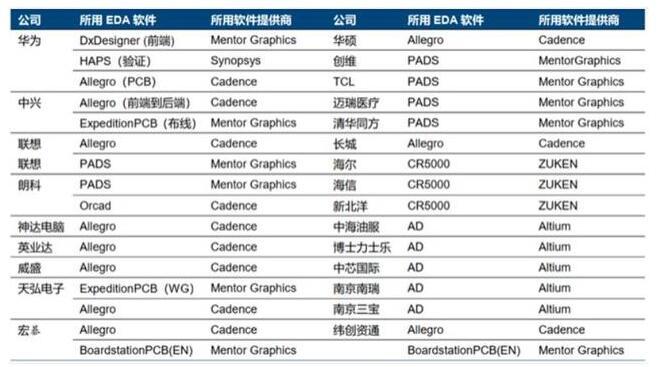 国内芯片企业都用哪国的EDA