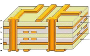 一文解析PCB板層的定義