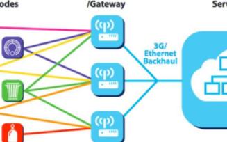 通过MQTT在LoRaWAN网络中获取LoRa节点数据