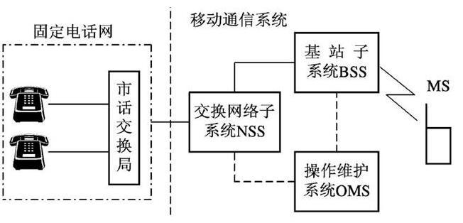 數字移動通信系統基本組成