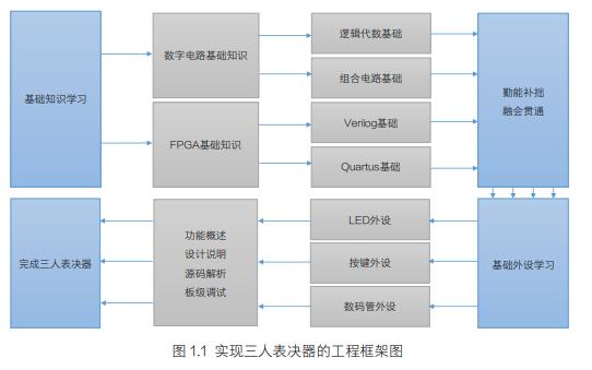 HELLO FPGA項目實戰篇的PDF電子書免費下載