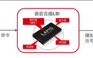 LAPIS半导体推出ML2253x系列产品,适用于车载语音系统中