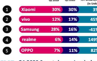 三星在印度手機市場份額大幅倒退,中國手機廠商份額已高達71%