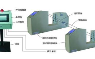 双测径仪联动测厚仪器实现对电缆护套厚度进行有效测量