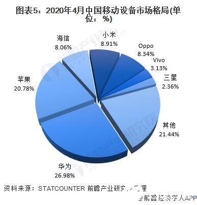 苹果移动设备市场份额反超三星,中国市场华为占据主场优势