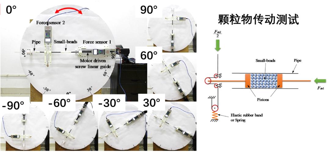 颗粒物传动的机器人关节的设计及实验测试