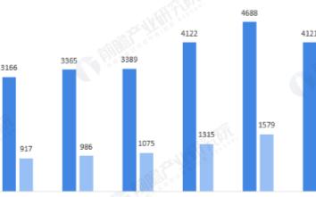 全球半導體市場整體下滑,中國臺灣市場規模蟬聯第一