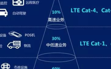 基于4G LTE打造cat1,可弥补5G和物联网...