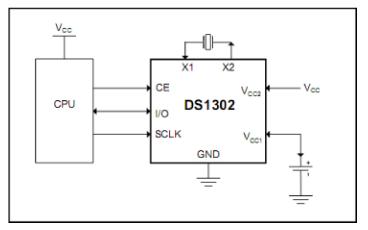 DS1302涓流充電計時芯片的中文數據手冊免費下載