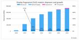 2019年全球屏下指纹识别传感器的出货量暴增