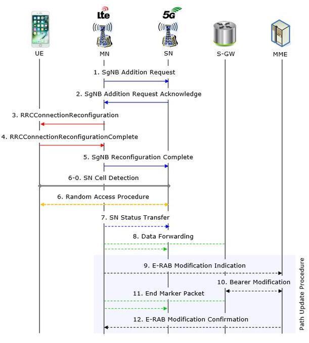 5G NSA組網SCG的添加步驟