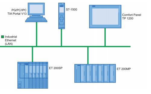西门子S7-1500 PLC的入门指南资料免费下载