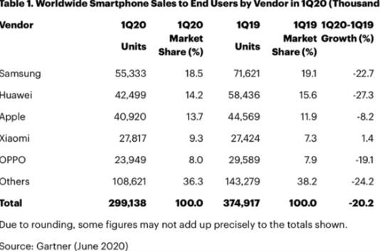 疫情的發生導致全球智能手機市場出現有史以來最嚴重的下滑