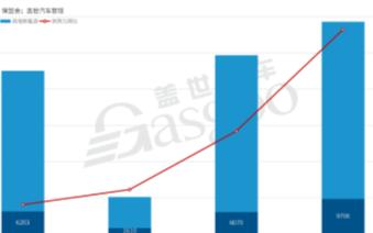 造车新势力1-4月上牌量达到2.36万辆,同比增长43%