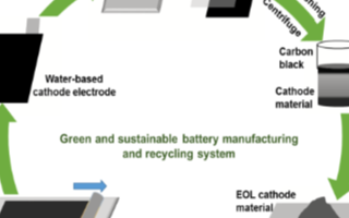 美国研制电池环保回收方法,未来可用于制造和回收锂离子电池