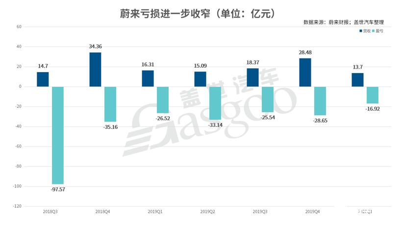 Q1季度蔚来汽车总营收同比亏损收窄35.5%,理想ONE 4月销量增长89%