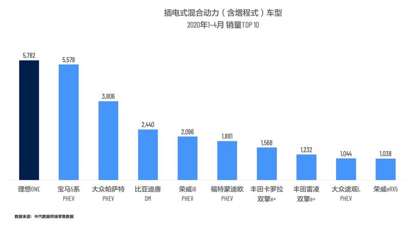 插电式混合动力(含增程式)车型2020年4月销量TOP 10.png