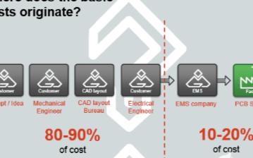 關于PCB制造的硬性成本因素的分析