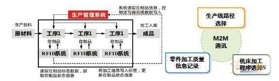 RFID在智能车间中的应用