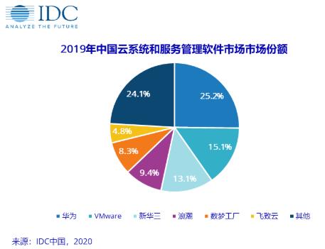 未来5年中国云系统和服务管理软件市场以30.0%...