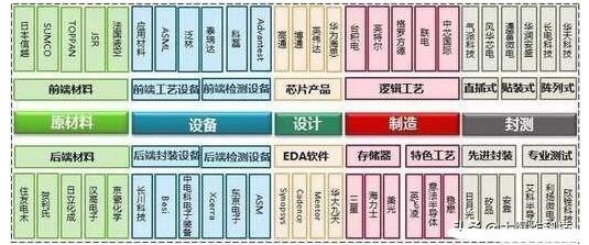 国产EDA平台即将整合