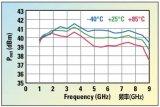 固态功率放大器与TWTA竞争ECM系统适用权