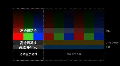 维信诺将发布InV see屏下摄像解决方案,带来...