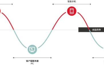 5G时代边缘计算发展势头在中国生态中日渐强劲
