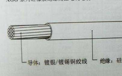 硅胶高温线的应用都包括着哪些领域