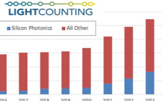 硅光技術改變光器件行業的轉折點到來,未來5年市場將實現兩位數增長
