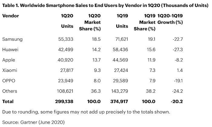 Q1季度全球智能手机销量下降,苹果iPhone出货量预计下降8.2%