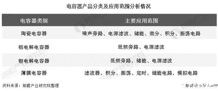 中国电容器行业市场规模增速领先全球,市场规模达220亿美元
