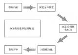 原理图与PCB的交互设置