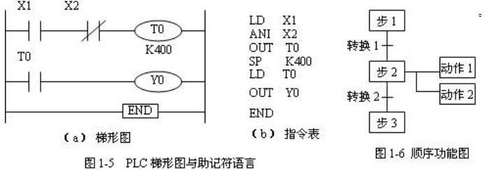 可編程控制器常用的幾種編程語言