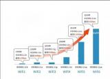 Wi-Fi 6有望在未來2-3年迅速普及