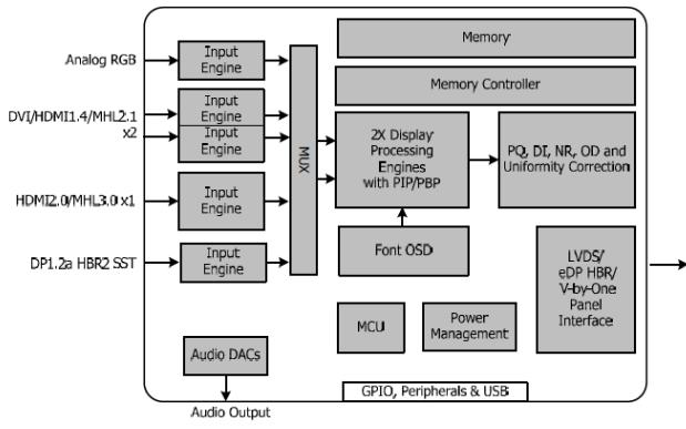 MST9U13Q1超高清液晶顯示器的簡介方案詳細說明