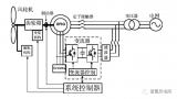 在1.5MW双馈机组中,变频系统是机组核心系统之一