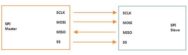 SPI接口的通信原理解析