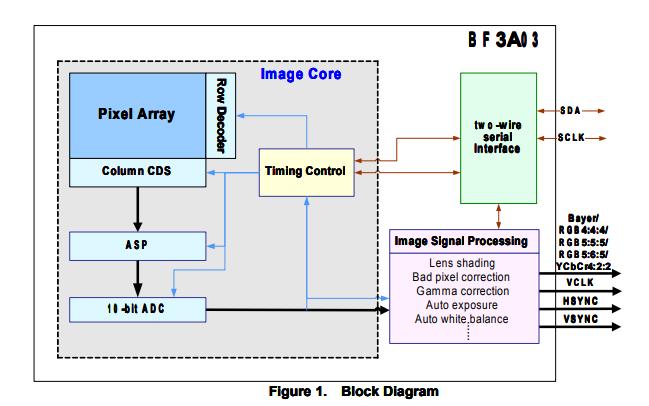 BF3A03 VGA CMOS圖像傳感器的數據手冊免費下載