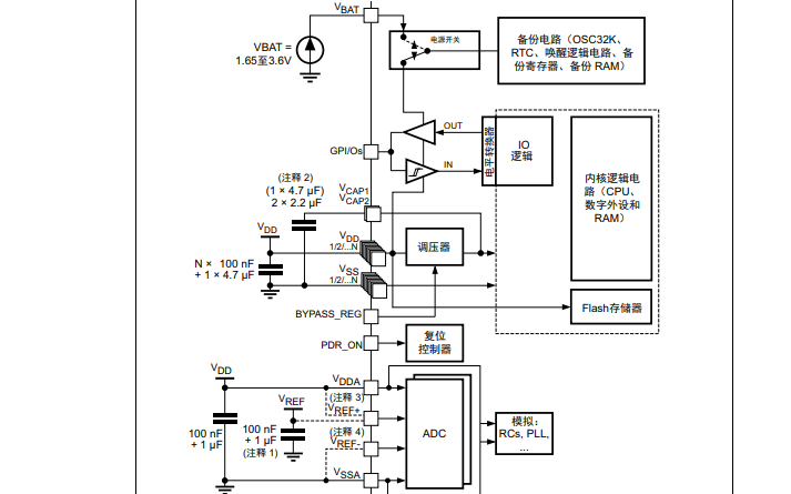 STM32F4系列單片機的硬件開發入門教程免費下載