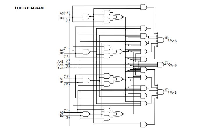 SN54和74LS85幅度比较器的数据手册免费下载