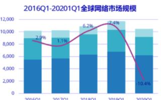 Q1季度中國網絡市場同比下降降13.8%,交換機市場同比降14.6%