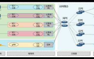 福建移动部署华为智能IP专线解决方案,为企业实现更智能的云专线服务