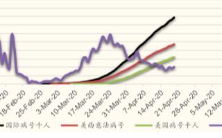 疫情下的服務器行業研究:預期2020年全球服務器芯片市場同比增長10%