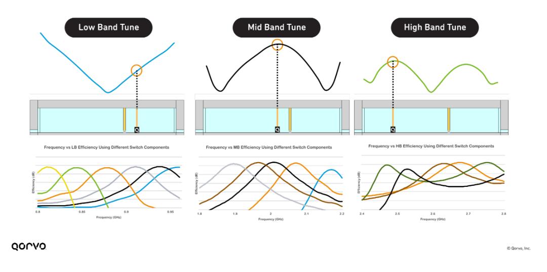 多个频率范围的天线调谐的分布