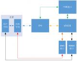 Linux網絡子系統的DMA機制是如何的實現的