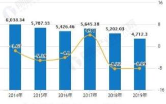 中国内燃机总销量持续下滑,功率呈现先升后降的态势
