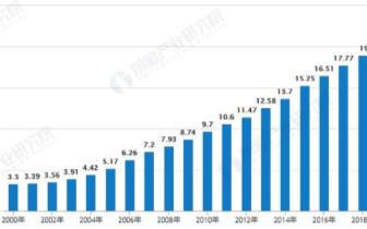 中国智能电网自动化需求爆发,投资额占比逐步提升