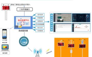 关于扬尘监测系统组成部分的介绍