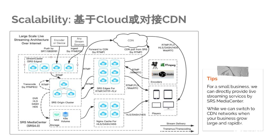详细介绍开源流媒体服务器的关键技术及未来发展